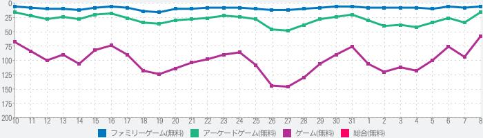 すしあつめ - MERGE SUSHI -のランキング推移