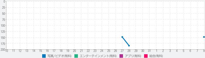 Neongraf - ネオングラフのランキング推移