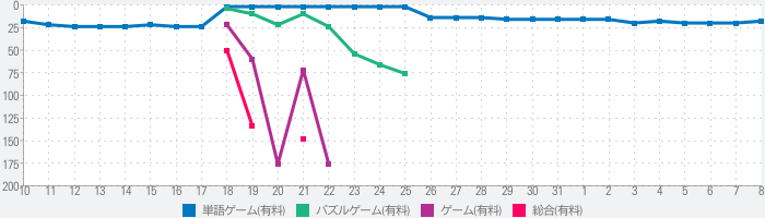 フォトグラフ·パズル·ストーリーのランキング推移