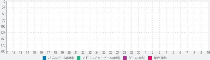 """脱出ゲーム """"100 Toilets""""~謎解き推理脱出ゲーム~のランキング推移"""
