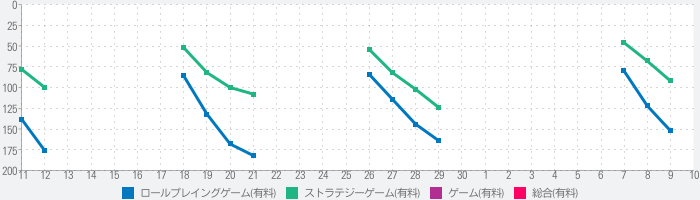 Dungeon of the Endless: Apogeeのランキング推移