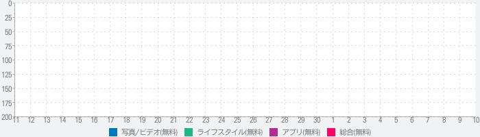 フジカラーの写真年賀状2020(富士フイルム公式アプリ)のランキング推移
