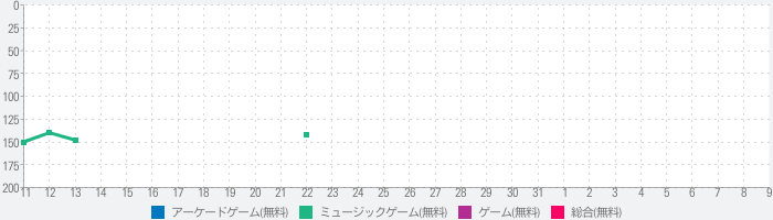 Song Hop - Music tilesのランキング推移