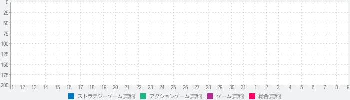 ゆみけろ防衛戦〜未知の侵略者〜のランキング推移