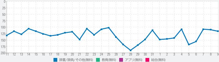 Japaneseのランキング推移