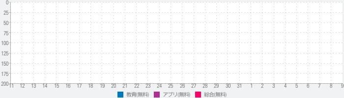 Campus eMe(常葉大学)のランキング推移
