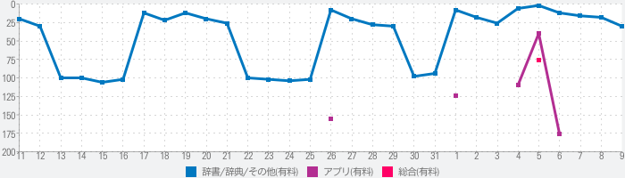 翻訳王Pro - タップde辞書!OCRスキャンアプリのランキング推移