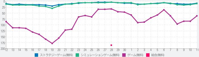にゃんこ大戦争のランキング推移