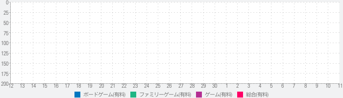THE GAME OF LIFE Vacationsのランキング推移
