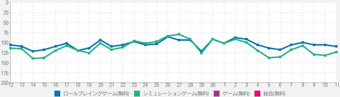 刀剣乱舞-ONLINE- Pocketのランキング推移