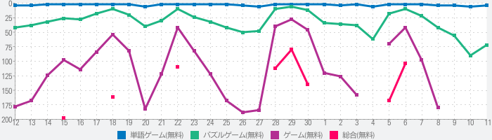 Brain Outのランキング推移