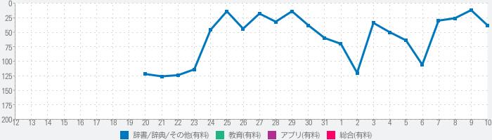 発音ガイド Forvoのランキング推移