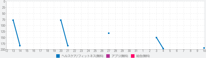 日経歩数番 〜島耕作バージョン〜のランキング推移