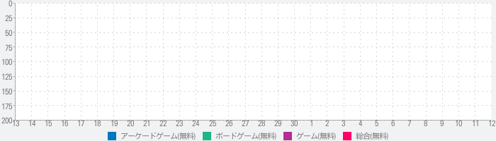 BBTAN by 111%のランキング推移