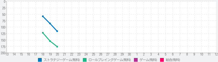 Through the Darkest of Timesのランキング推移