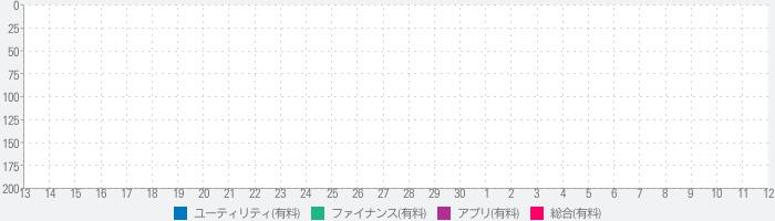DataRocket Data Usage Monitorのランキング推移
