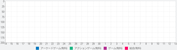 THE KING OF FIGHTERS-iのランキング推移