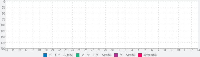 Imperial Settlers Roll & Writeのランキング推移