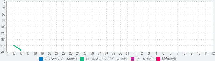 KINGDOM HEARTS Uχ Dark Roadのランキング推移