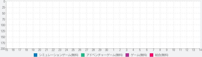 奇幻生活Onlineのランキング推移
