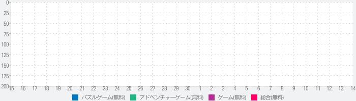 欅のキセキ/日向のアユミのランキング推移