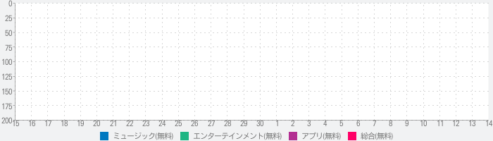 Audio, Voice & Music Recorderのランキング推移
