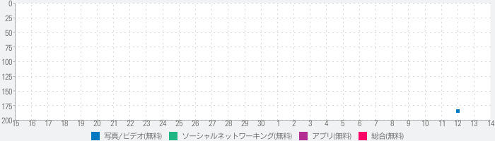 Likee - Let You Shineのランキング推移