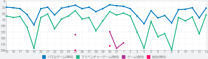 Song of Bloomのランキング推移