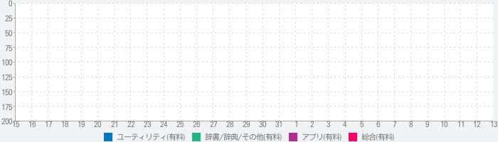 検索IPのランキング推移
