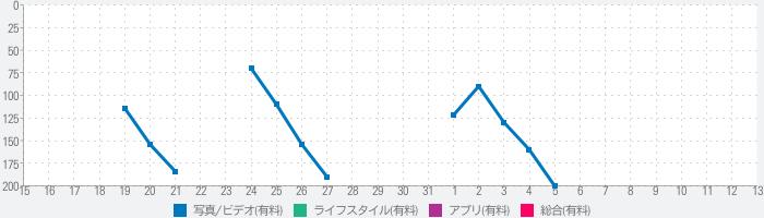 Infragraf - インフラグラフのランキング推移