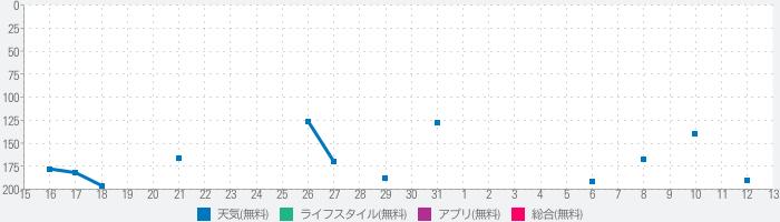 天气通-pm2.5空气质量专业天气预报のランキング推移