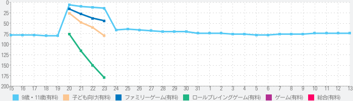 My Town : Haunted Houseのランキング推移