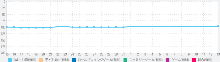 My Town : Beauty Contestのランキング推移