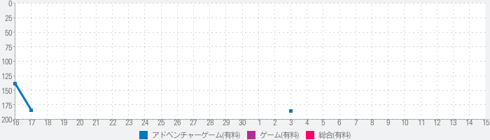 She Sees Redのランキング推移