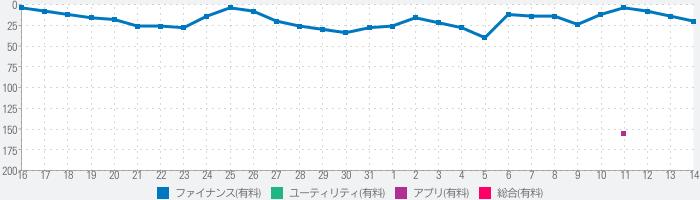 家計簿おカネレコ・プレミアム-簡単人気のレシート家計簿のランキング推移