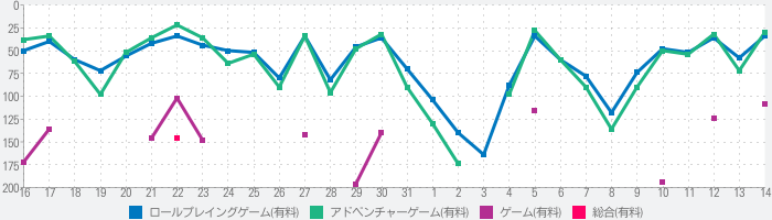 FF IV: THE AFTER YEARSのランキング推移