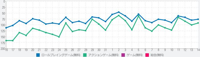 リネージュ2M(Lineage2M)のランキング推移