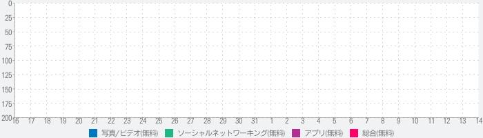 musical.lyのランキング推移