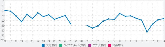 天気予報 -人気 15日間の天気予報 ヤフーのランキング推移