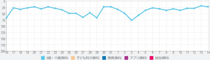 さんねんせいの漢字 - 小学三年生(小3)向け漢字勉強アプリのランキング推移