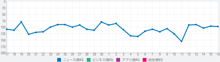TBSニュース - テレビ動画で見るニュースアプリのランキング推移