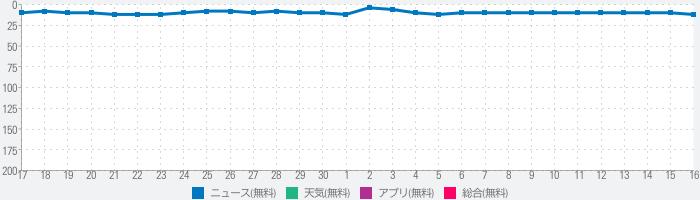 NHK ニュース・防災のランキング推移