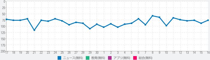 日本の新聞のランキング推移