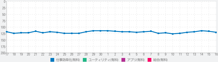 Pen and Paperのランキング推移