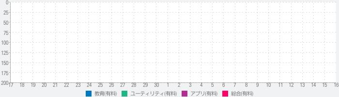 【公務員】教養「経済」-問題集(2015年版)-のランキング推移