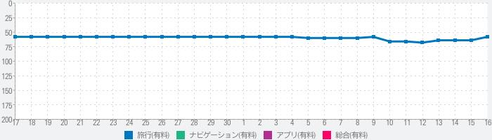 Visited Japan Mapのランキング推移