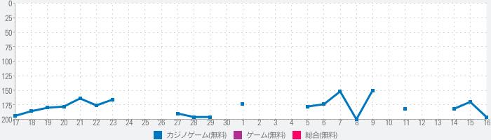 スロット FreeZe LIFE  〜ハーデス フリーズ〜 無料 パチスロ アプリ ゴッドな収支のランキング推移