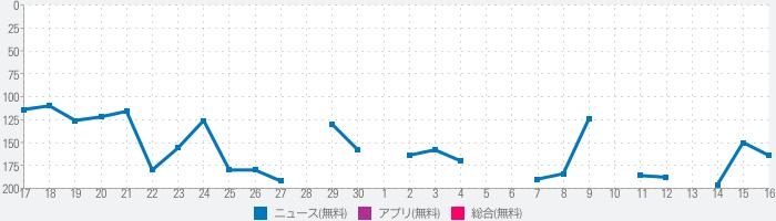 西日本新聞 紙面ビューアーのランキング推移