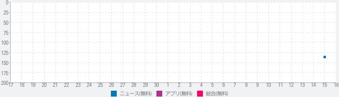 조선일보のランキング推移