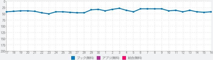 マンガほっと 人気の漫画が毎日読めるマンガアプリのランキング推移